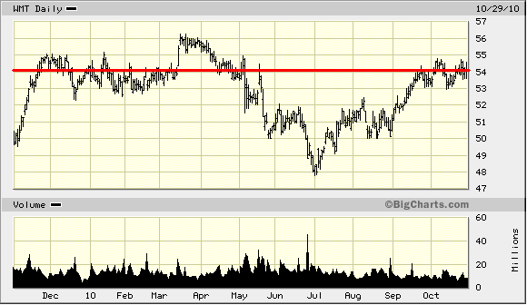 stock analysis chart of walmart