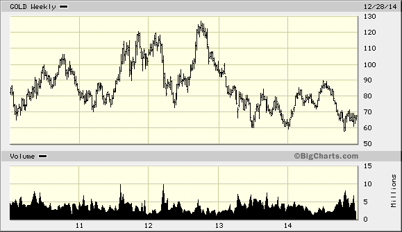 stock analysis of rangold resources cyclical over 5 years