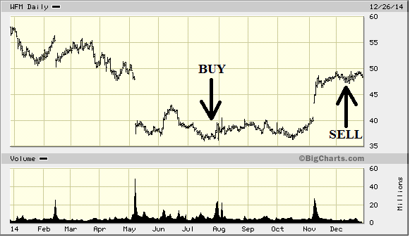 whole foods market stock chart of buy and sell